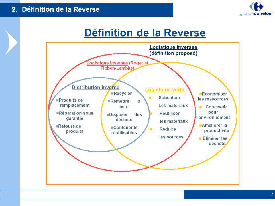 7 2.Définition de la Reverse Définition de la Reverse