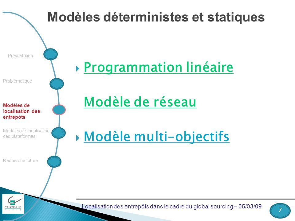 Problématique Recherche future Modèles de localisation des plateformes Modèles de localisation des entrepôts Présentation Modèles déterministes et sta