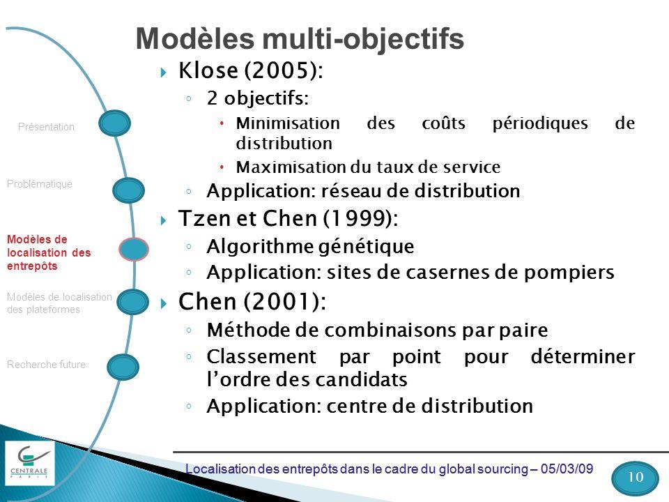 Problématique Recherche future Modèles de localisation des plateformes Modèles de localisation des entrepôts Présentation Modèles multi-objectifs Klos