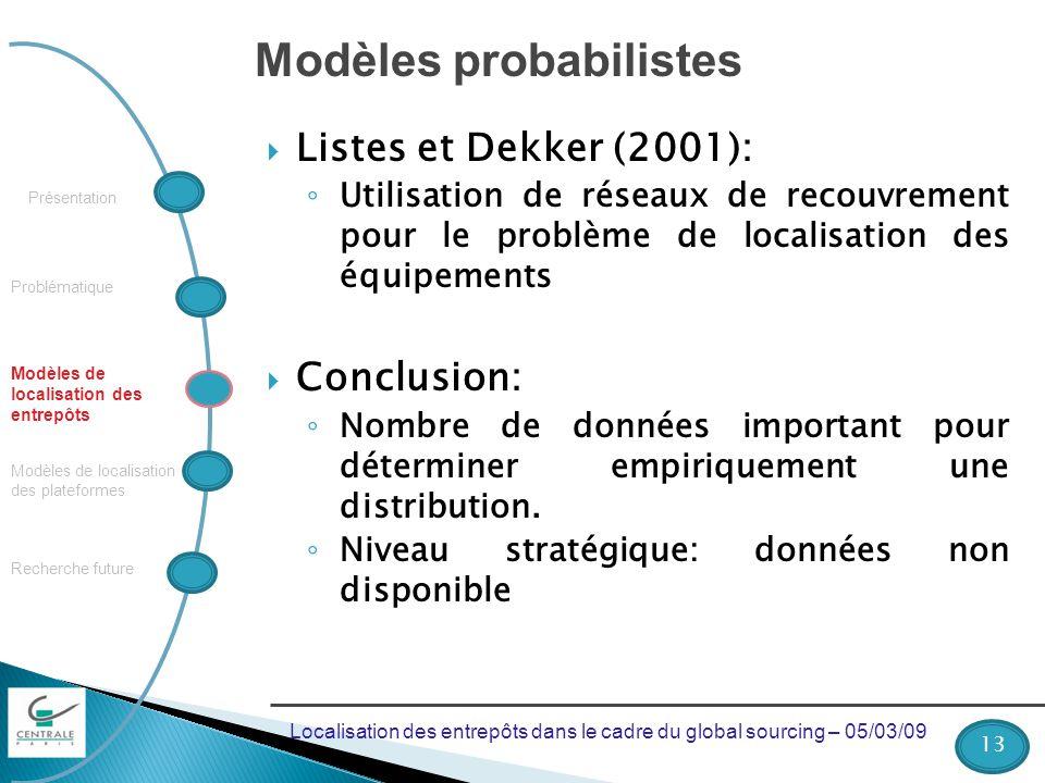 Problématique Recherche future Modèles de localisation des plateformes Modèles de localisation des entrepôts Présentation Modèles probabilistes Listes et Dekker (2001): Utilisation de réseaux de recouvrement pour le problème de localisation des équipements Conclusion: Nombre de données important pour déterminer empiriquement une distribution.