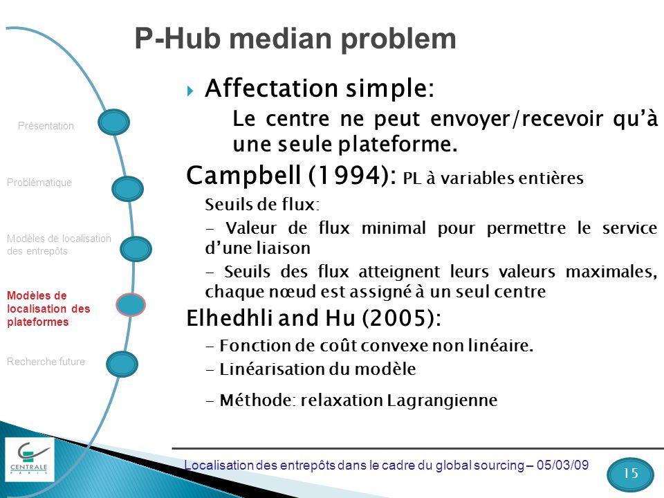 Problématique Recherche future Modèles de localisation des plateformes Présentation Modèles de localisation des entrepôts P-Hub median problem Affectation simple: Le centre ne peut envoyer/recevoir quà une seule plateforme.