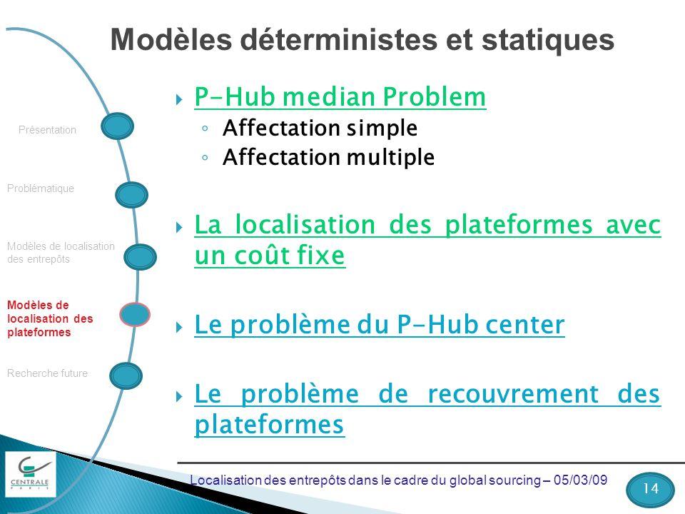 Problématique Recherche future Modèles de localisation des plateformes Présentation Modèles de localisation des entrepôts Modèles déterministes et sta