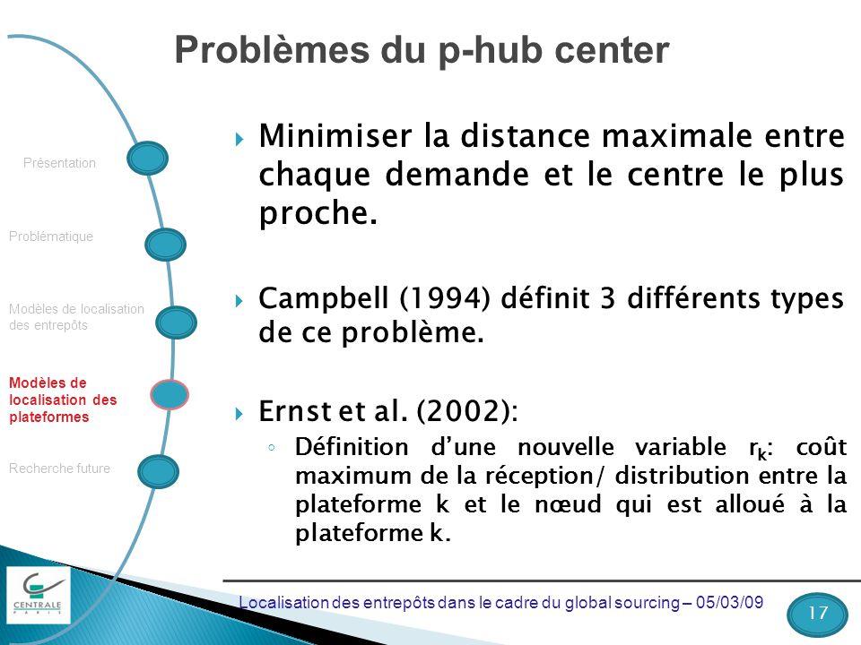 Problématique Recherche future Modèles de localisation des plateformes Présentation Modèles de localisation des entrepôts Problèmes du p-hub center Minimiser la distance maximale entre chaque demande et le centre le plus proche.