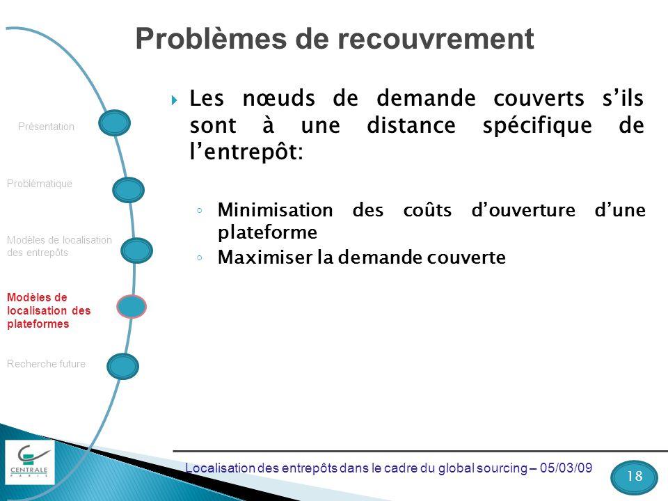 Problématique Recherche future Modèles de localisation des plateformes Présentation Modèles de localisation des entrepôts Problèmes de recouvrement Le