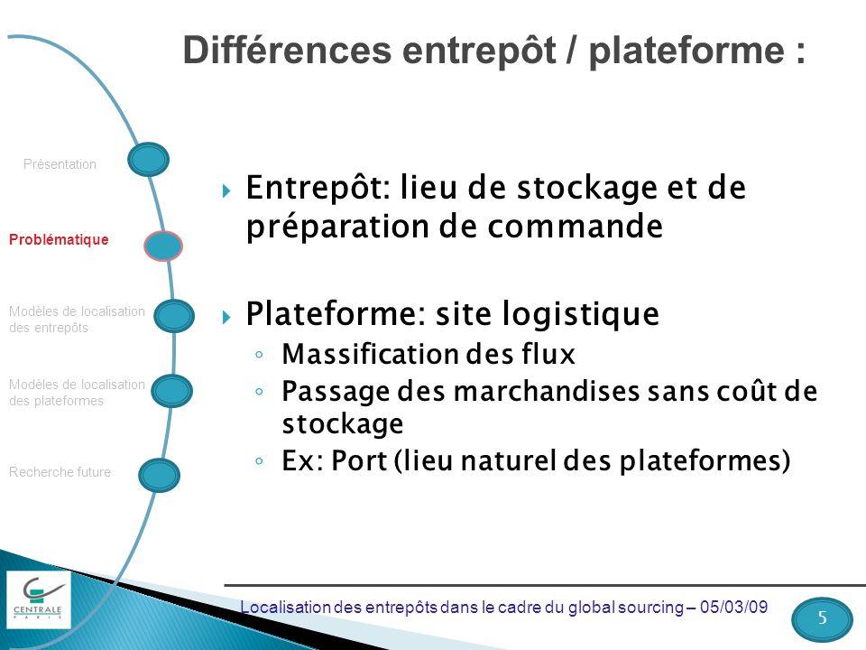 Présentation Recherche future Modèles de localisation des plateformes Modèles de localisation des entrepôts Problématique Différences entrepôt / plate