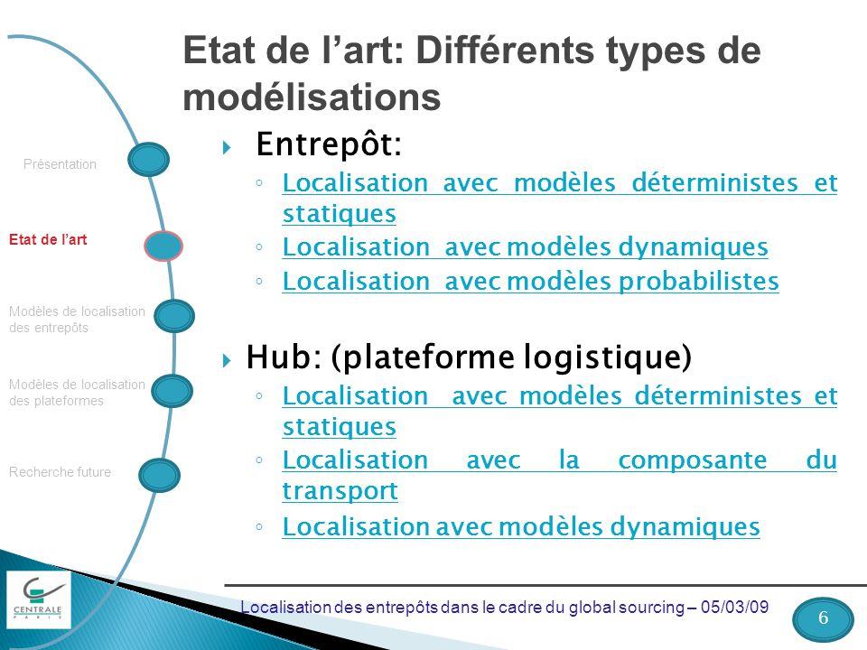 Présentation Recherche future Modèles de localisation des plateformes Modèles de localisation des entrepôts Etat de lart Etat de lart: Différents type