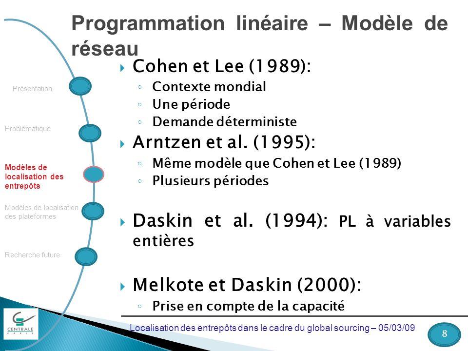 Problématique Recherche future Modèles de localisation des plateformes Modèles de localisation des entrepôts Présentation Programmation linéaire – Mod