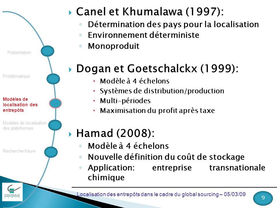 Problématique Recherche future Modèles de localisation des plateformes Modèles de localisation des entrepôts Présentation Canel et Khumalawa (1997): Détermination des pays pour la localisation Environnement déterministe Monoproduit Dogan et Goetschalckx (1999): Modèle à 4 échelons Systèmes de distribution/production Multi-périodes Maximisation du profit après taxe Hamad (2008): Modèle à 4 échelons Nouvelle définition du coût de stockage Application: entreprise transnationale chimique 9 Localisation des entrepôts dans le cadre du global sourcing – 05/03/09