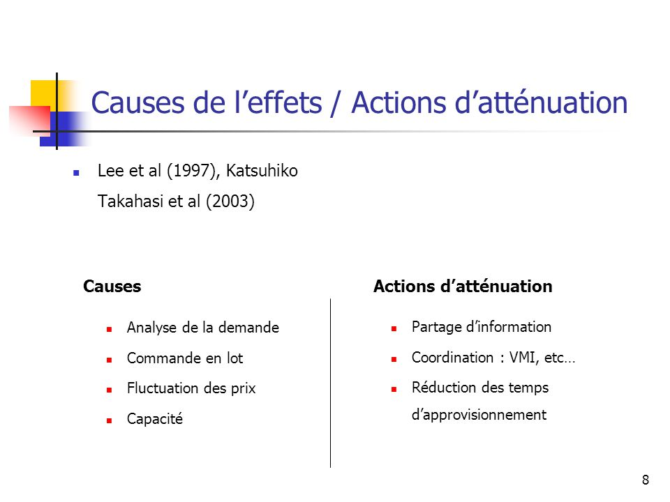 8 Causes de leffets / Actions datténuation Lee et al (1997), Katsuhiko Takahasi et al (2003) Analyse de la demande Commande en lot Fluctuation des prix Capacité Partage dinformation Coordination : VMI, etc… Réduction des temps dapprovisionnement CausesActions datténuation