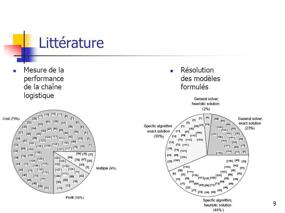 10 Synthèses Recherche bibliographique Cas déterministe mono période Cas déterministe multi période Entreprises partenaires