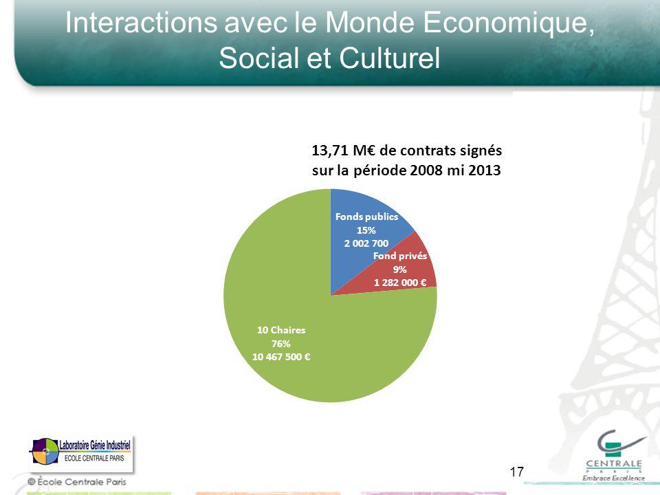 Interactions avec le Monde Economique, Social et Culturel 17