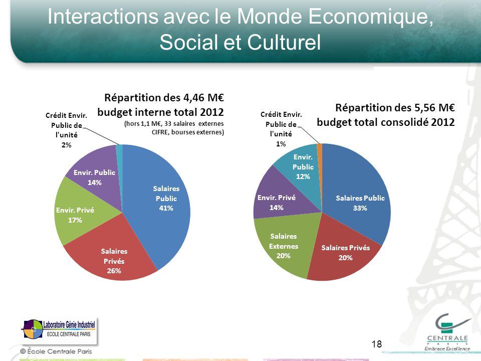 Interactions avec le Monde Economique, Social et Culturel 18