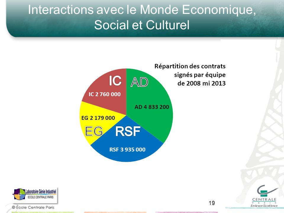 Interactions avec le Monde Economique, Social et Culturel 19