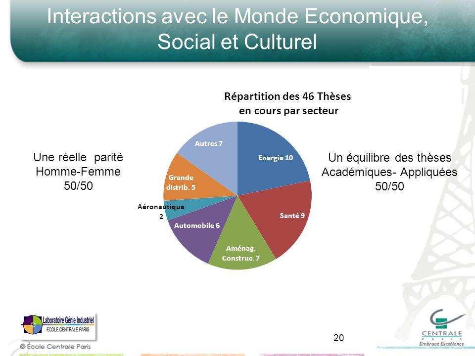 Interactions avec le Monde Economique, Social et Culturel 20 Une réelle parité Homme-Femme 50/50 Un équilibre des thèses Académiques- Appliquées 50/50