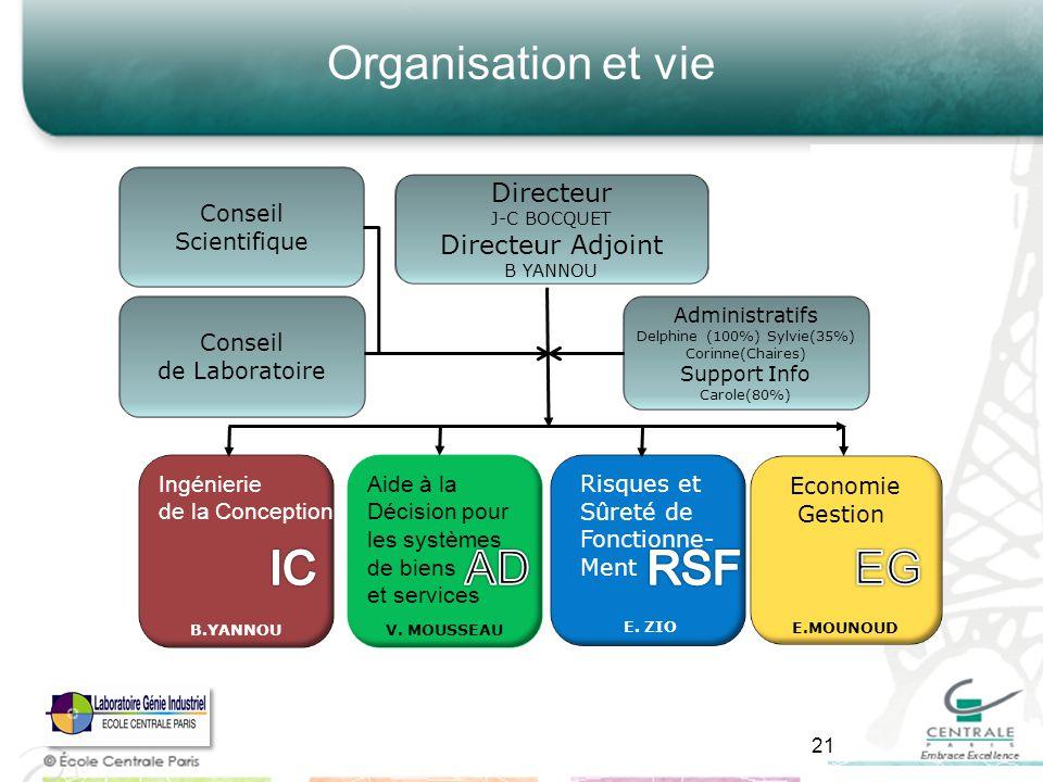 Organisation et vie Directeur J-C BOCQUET Directeur Adjoint B YANNOU Conseil Scientifique Administratifs Delphine (100%) Sylvie(35%) Corinne(Chaires)
