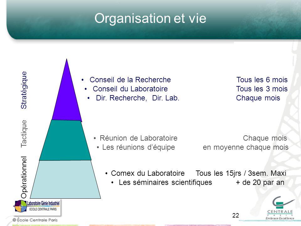 Organisation et vie Stratégique Conseil de la Recherche Tous les 6 mois Conseil du Laboratoire Tous les 3 mois Dir. Recherche, Dir. Lab. Chaque mois O