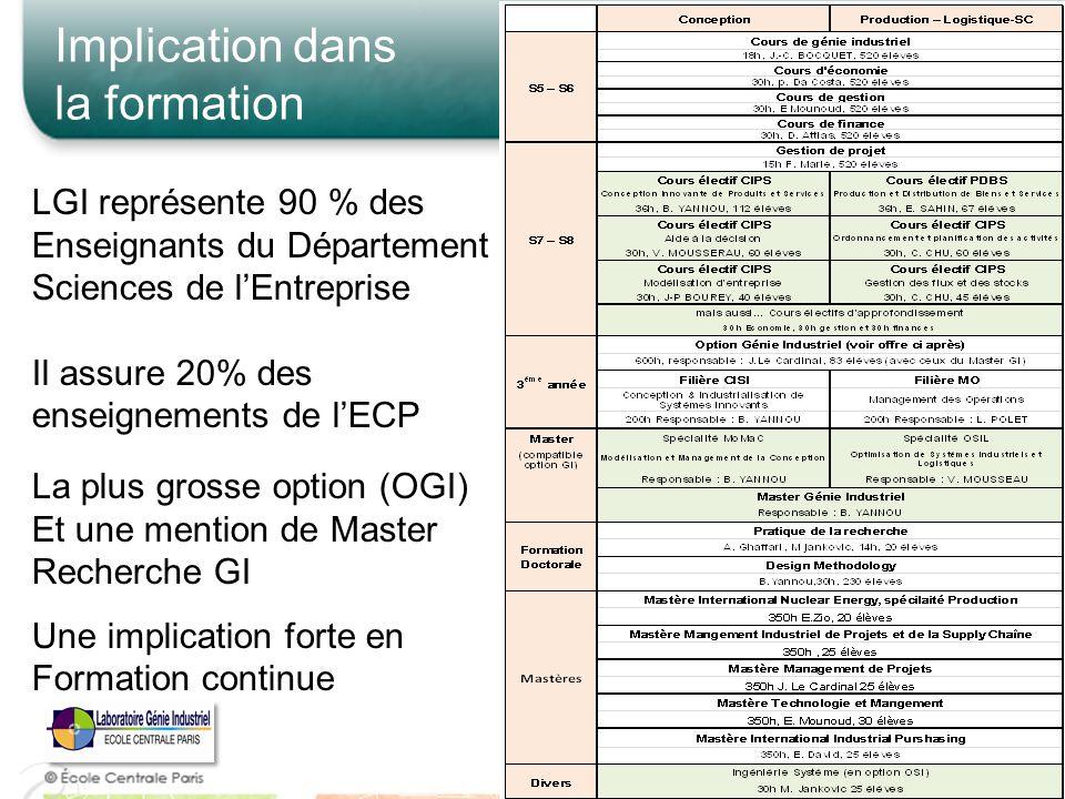 25 Implication dans la formation LGI représente 90 % des Enseignants du Département Sciences de lEntreprise Il assure 20% des enseignements de lECP La