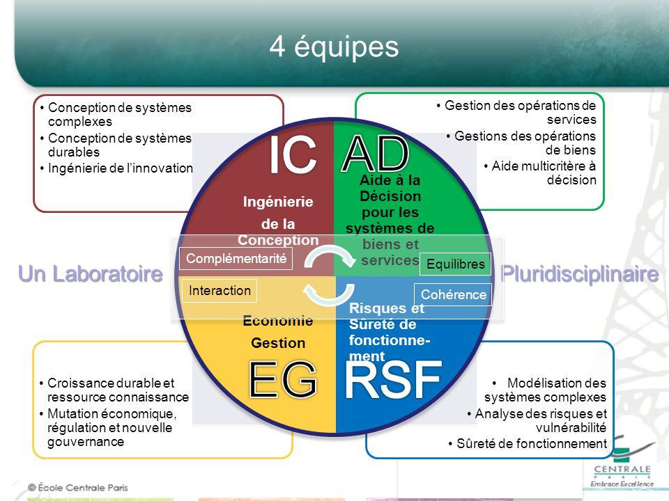 4 équipes Modélisation des systèmes complexes Analyse des risques et vulnérabilité Sûreté de fonctionnement Croissance durable et ressource connaissan