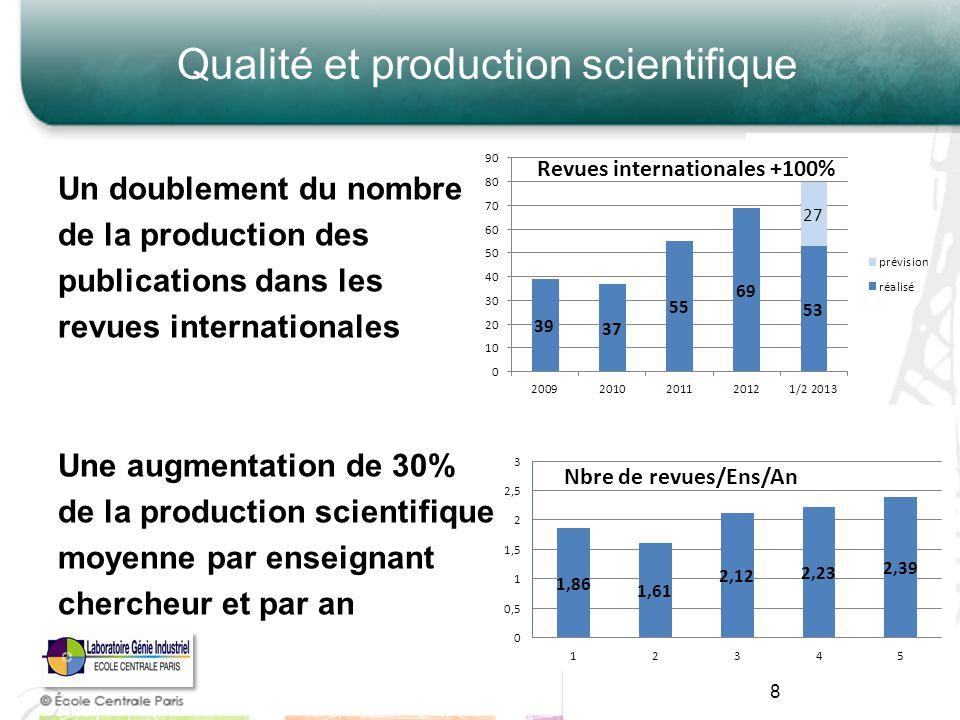 Qualité et production scientifique Un doublement du nombre de la production des publications dans les revues internationales Une augmentation de 30% d