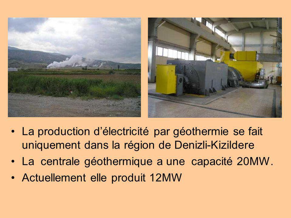 La production délectricité par géothermie se fait uniquement dans la région de Denizli-Kizildere La centrale géothermique a une capacité 20MW. Actuell