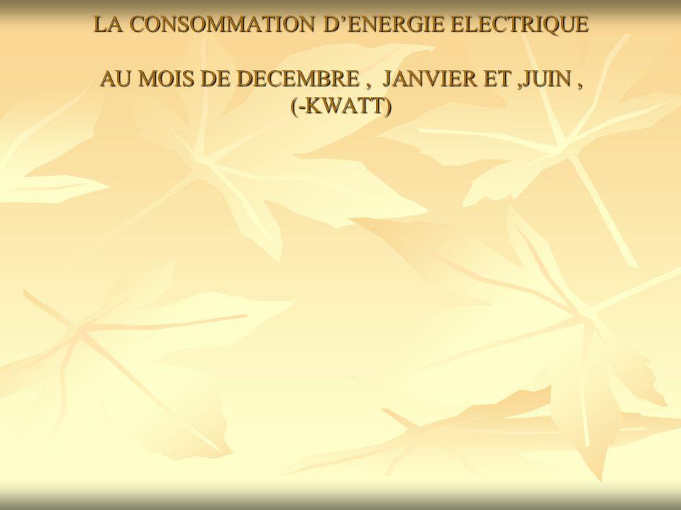 LA CONSOMMATION DENERGIE ELECTRIQUE AU MOIS DE DECEMBRE, JANVIER ET JUIN (-KWATT) Les variations de la consommation dénergie électrique pendant les mois: juin, janvier et décembre sont provoquées par : la durée du jour ( plus réduite ) au mois de décembre ),la durée du jour ( plus réduite ) au mois de décembre ), le nombre plus élevé de journées de travail en décembre, par rapport au mois de janvierle nombre plus élevé de journées de travail en décembre, par rapport au mois de janvier la consommation au mois de juin sexplique par le nombre des jours de travail (1-15), les examens de capacité et de baccalauréat qui se sont déroulés après, dans lécole.la consommation au mois de juin sexplique par le nombre des jours de travail (1-15), les examens de capacité et de baccalauréat qui se sont déroulés après, dans lécole.