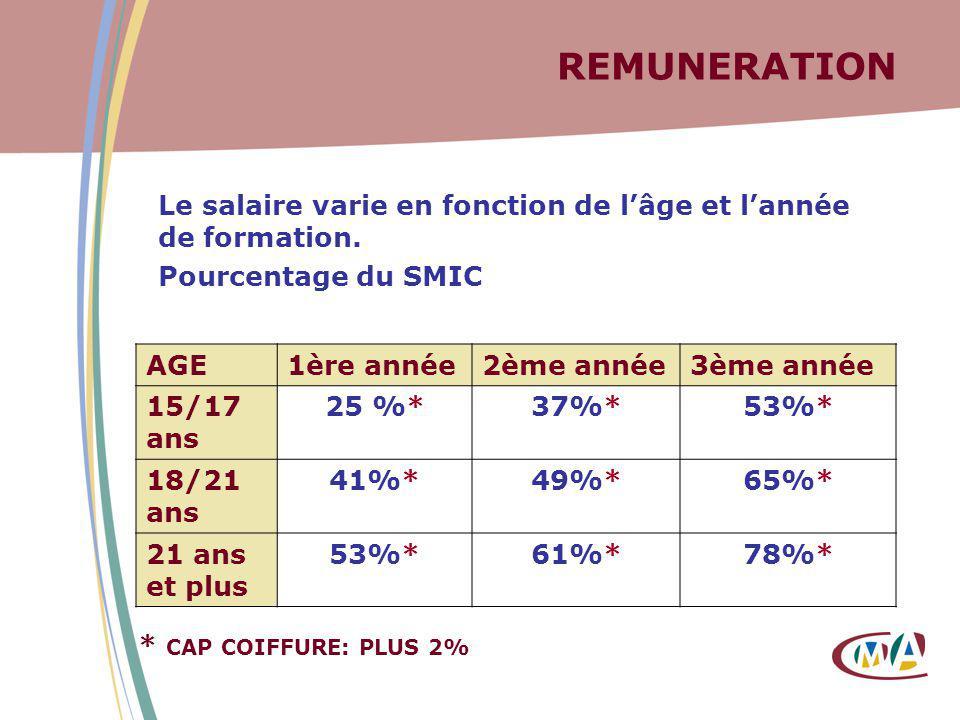 REMUNERATION Le salaire varie en fonction de lâge et lannée de formation. Pourcentage du SMIC AGE1ère année2ème année3ème année 15/17 ans 25 %*37%*53%