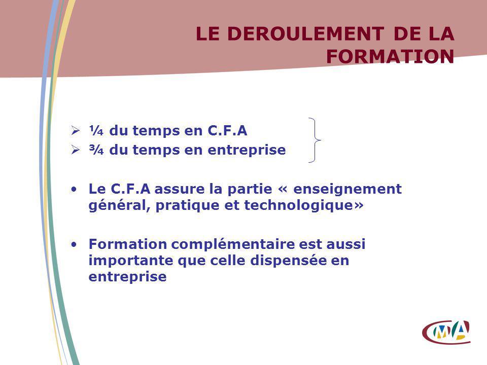 LE DEROULEMENT DE LA FORMATION ¼ du temps en C.F.A ¾ du temps en entreprise Le C.F.A assure la partie « enseignement général, pratique et technologiqu