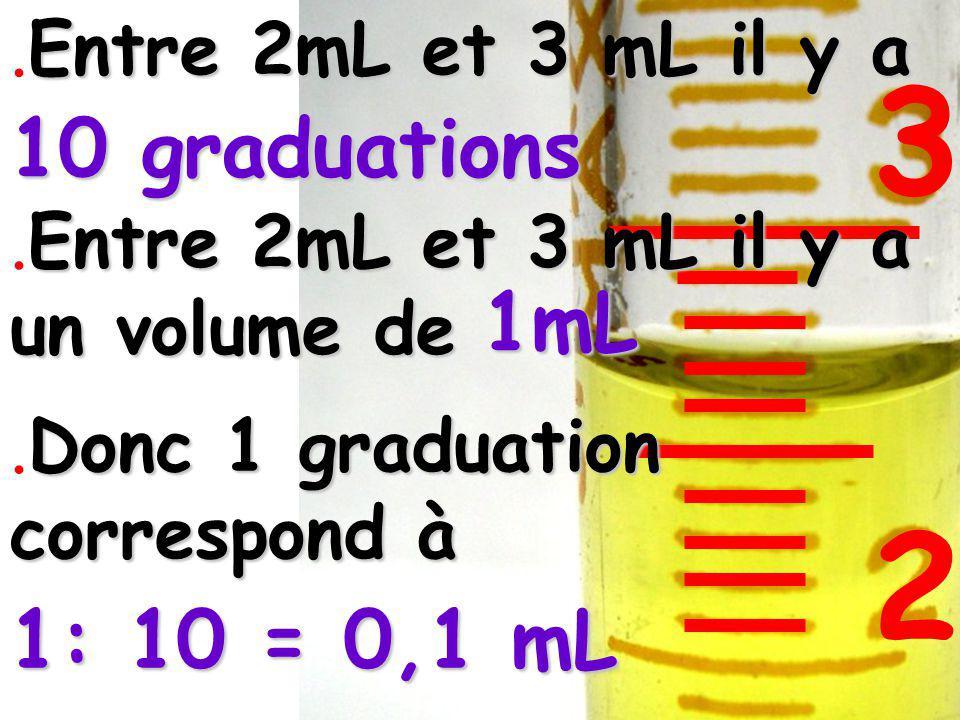 1mL Entre 2mL et 3 mL il y a.Entre 2mL et 3 mL il y a 10 graduations 1: 10 = 0,1 mL 2 3 Entre 2mL et 3 mL il y a un volume de.Entre 2mL et 3 mL il y a