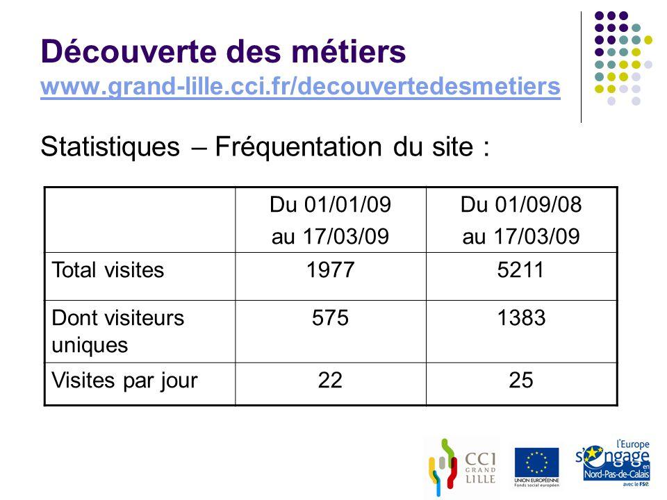 Découverte des métiers www.grand-lille.cci.fr/decouvertedesmetiers www.grand-lille.cci.fr/decouvertedesmetiers Statistiques – Fréquentation du site : Du 01/01/09 au 17/03/09 Du 01/09/08 au 17/03/09 Total visites19775211 Dont visiteurs uniques 5751383 Visites par jour2225