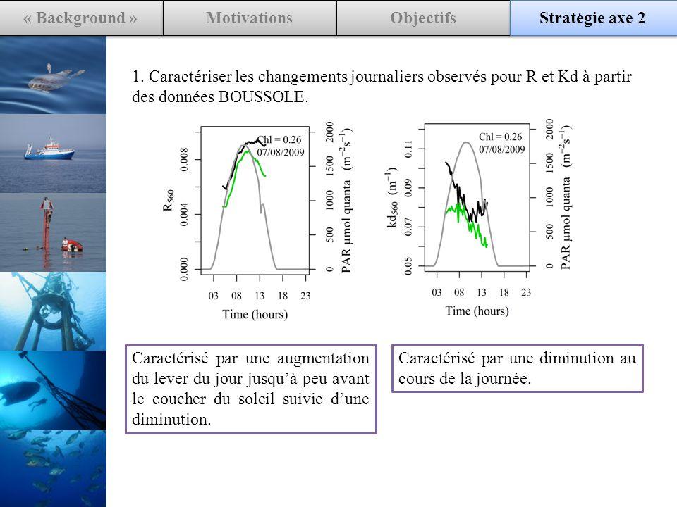 « Background » Motivations Objectifs Stratégie axe 2 1.