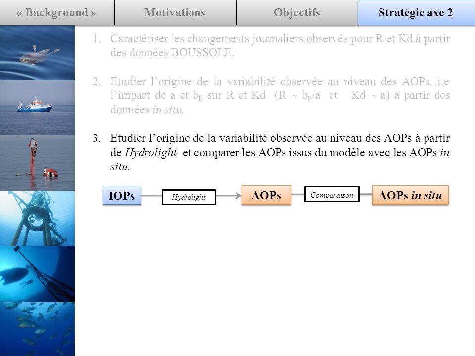 « Background » Motivations Objectifs Stratégie axe 2 1.Caractériser les changements journaliers observés pour R et Kd à partir des données BOUSSOLE.