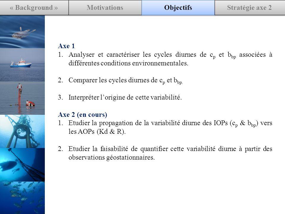 « Background » Motivations Objectifs Stratégie axe 2 Axe 1 1.Analyser et caractériser les cycles diurnes de c p et b bp associées à différentes conditions environnementales.