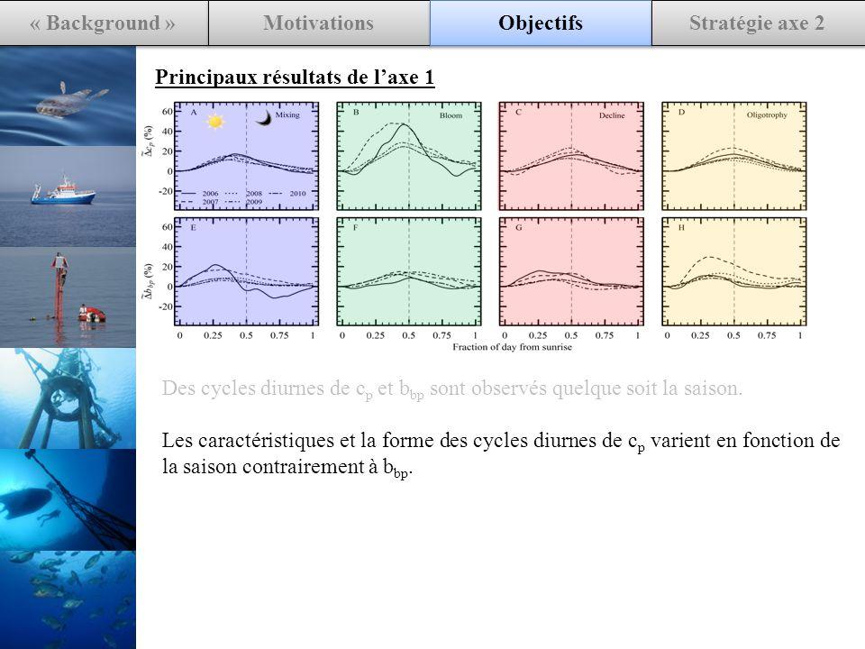 « Background » Motivations Objectifs Stratégie axe 2 Principaux résultats de laxe 1 Des cycles diurnes de c p et b bp sont observés quelque soit la saison.