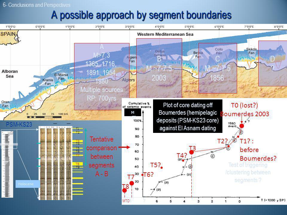 A M>7.3 1365, 1716, 1891, 1954, 1980 Multiple sources RP: 700yrs B M ~7-7.5 2003 C M ~7-7.5 1856 D?D? Plot of core dating off Boumerdes (hemipelagic d