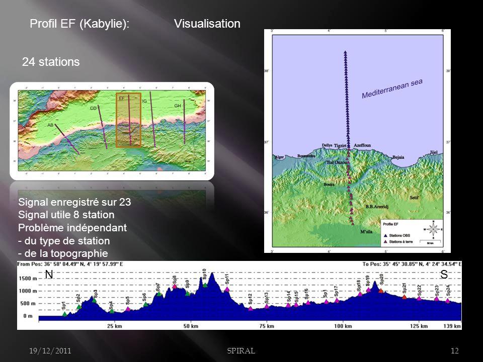 Profil EF (Kabylie): 24 stations 19/12/2011SPIRAL12 Signal enregistré sur 23 Signal utile 8 station Problème indépendant - du type de station - de la topographie Visualisation NS