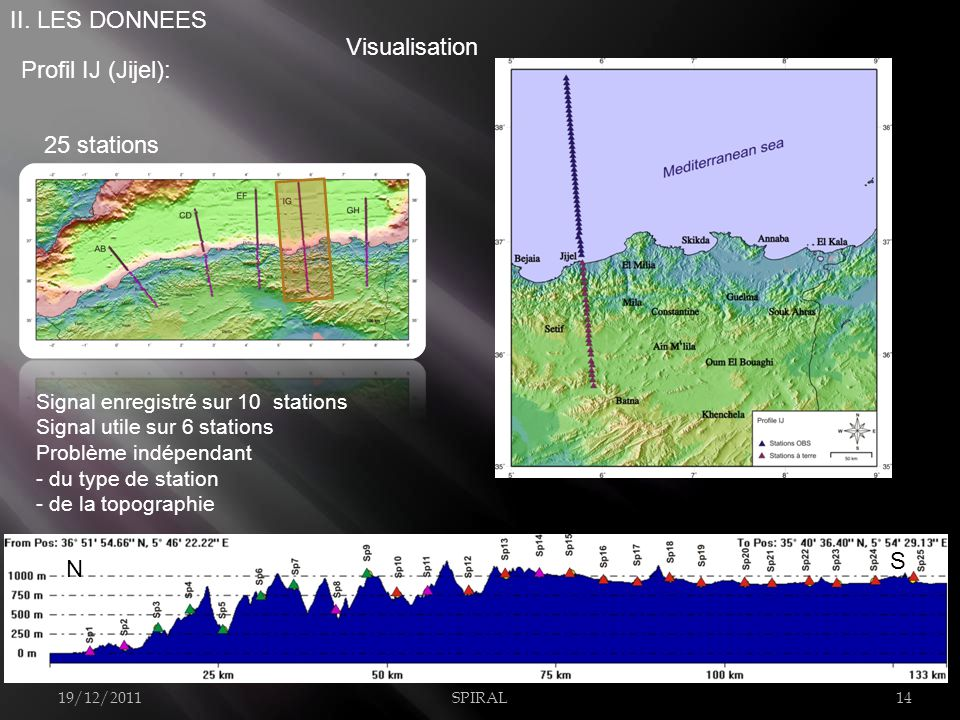 Profil IJ (Jijel): 25 stations 19/12/2011SPIRAL14 II.