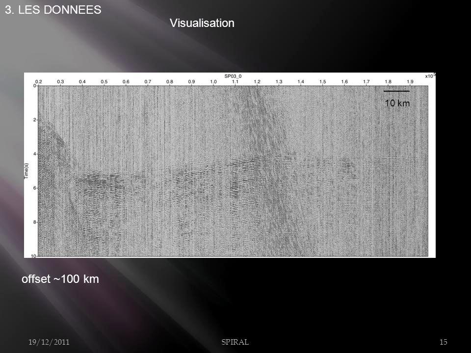 19/12/2011SPIRAL15 3. LES DONNEES Visualisation offset ~100 km 10 km