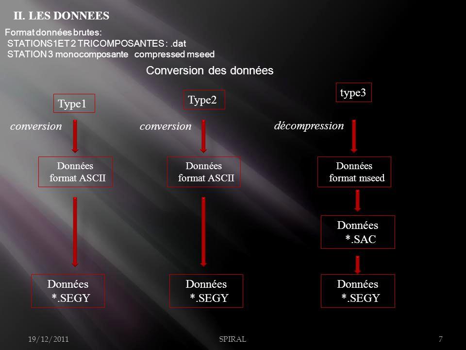 Format données brutes: STATIONS1ET 2 TRICOMPOSANTES :.dat STATION 3 monocomposante compressed mseed Conversion des données Type1 Type2 Données format ASCII Données format mseed type3 Données *.SEGY Données *.SEGY Données *.SAC Données *.SEGY 19/12/2011SPIRAL7 conversion décompression Données format ASCII conversion II.