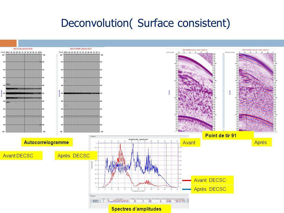 Deconvolution( Surface consistent) Avant DECSCAprès DECSC Autocorrelogramme Spectres damplitudes Après DECSC Avant DECSC Point de tir 91 Avant Après