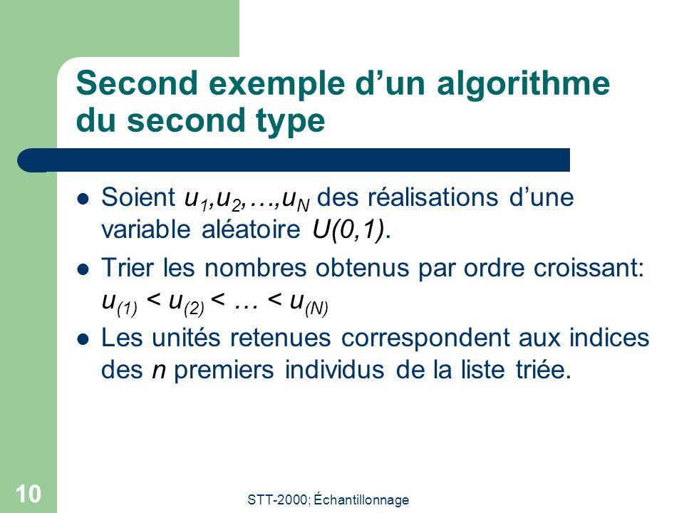 STT-2000; Échantillonnage 10 Second exemple dun algorithme du second type Soient u 1,u 2,…,u N des réalisations dune variable aléatoire U(0,1).