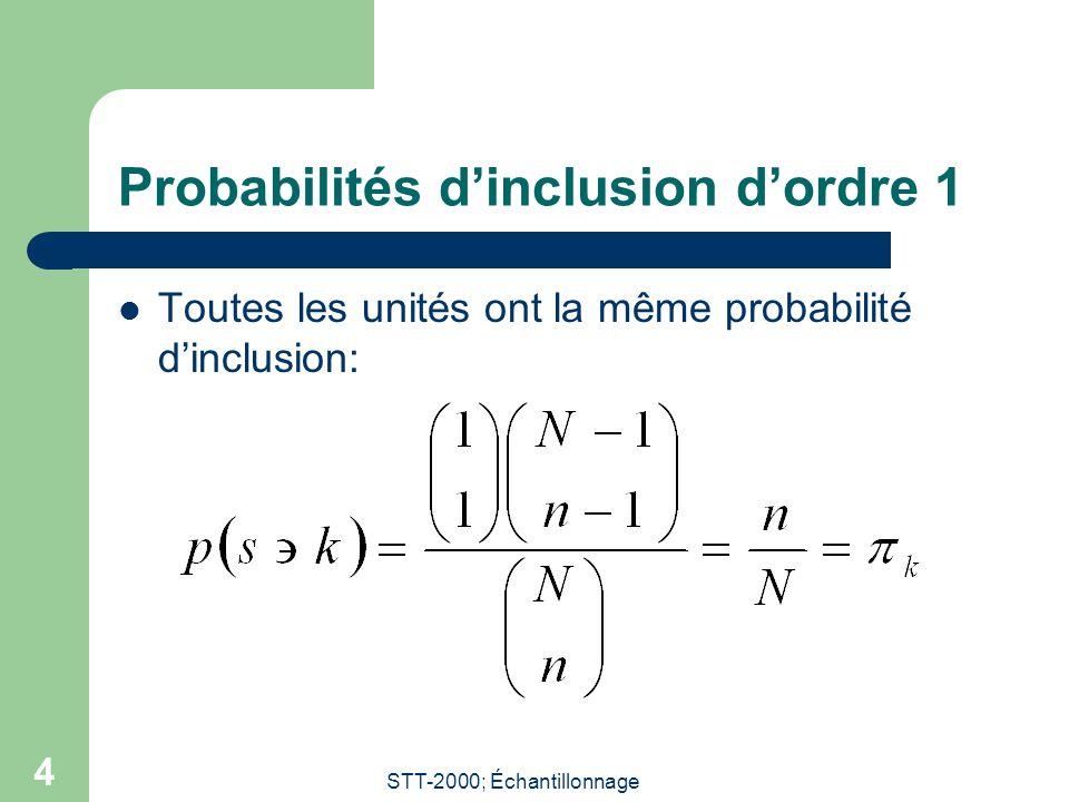 STT-2000; Échantillonnage 4 Probabilités dinclusion dordre 1 Toutes les unités ont la même probabilité dinclusion:
