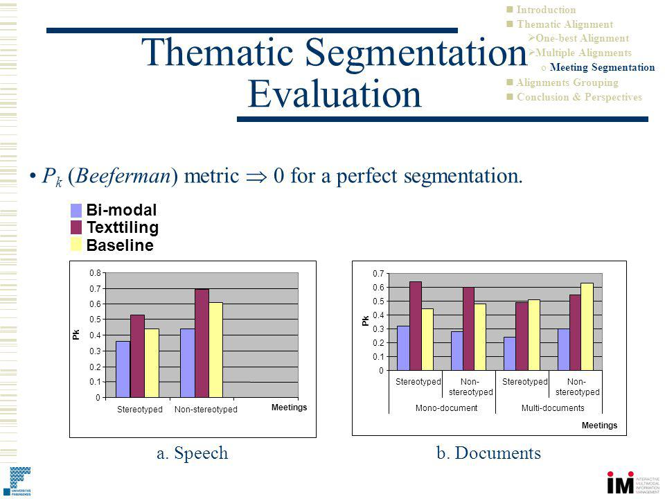 P k (Beeferman) metric 0 for a perfect segmentation. Bi-modal Texttiling Baseline a. Speech b. Documents Thematic Segmentation Evaluation Introduction