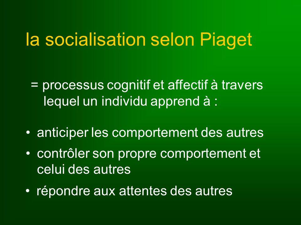 la socialisation selon Piaget anticiper les comportement des autres contrôler son propre comportement et celui des autres = processus cognitif et affectif à travers lequel un individu apprend à : répondre aux attentes des autres