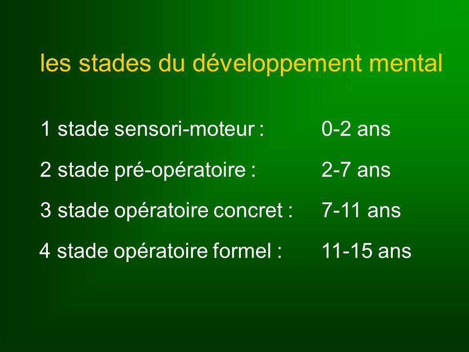 les stades du développement mental 1stade sensori-moteur : 0-2 ans 2stade pré-opératoire : 2-7 ans 3stade opératoire concret : 7-11 ans 4stade opératoire formel : 11-15 ans