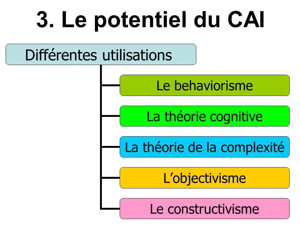 3. Le potentiel du CAI Différentes utilisations Le behaviorisme La théorie cognitive La théorie de la complexité Lobjectivisme Le constructivisme