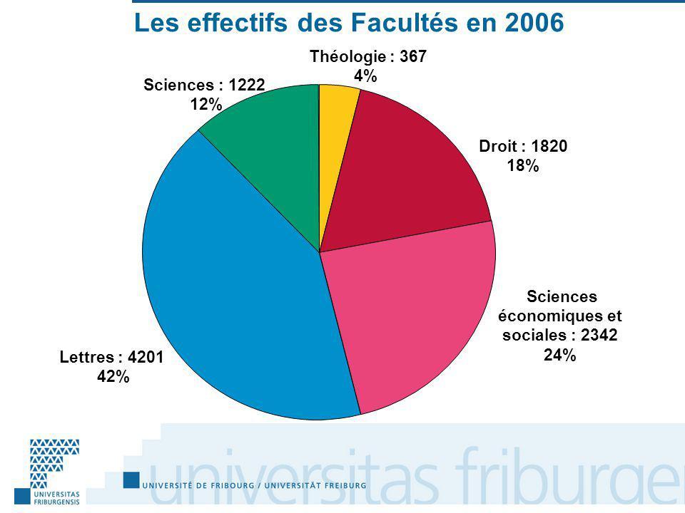 Les effectifs des Facultés en 2006 Théologie : 367 4% Droit : 1820 18% Sciences économiques et sociales : 2342 24% Lettres : 4201 42% Sciences : 1222 12%