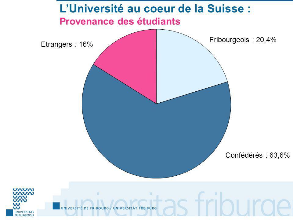 Fribourgeois : 20,4% Confédérés : 63,6% Etrangers : 16% LUniversité au coeur de la Suisse : Provenance des étudiants