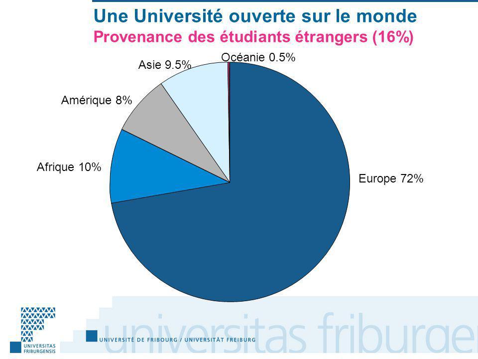 Une Université ouverte sur le monde Provenance des étudiants étrangers (16%) Europe 72% Afrique 10% Amérique 8% Asie 9.5% Océanie 0.5%