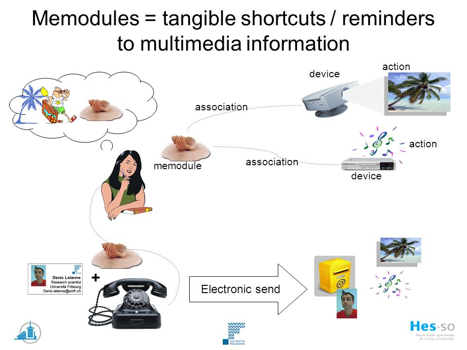 Memodules = tangible shortcuts / reminders to multimedia information memodule association device action association device action Electronic send +