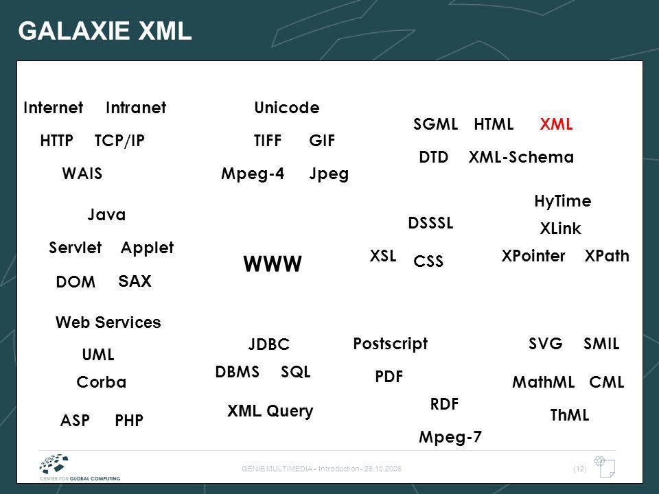 GENIE MULTIMEDIA - Introduction - 26.10.2006(12) GALAXIE XML WWW TIFF WAIS HTML SQLDBMS TCP/IP Internet DTD Postscript PDF HyTime Java Intranet JpegMp